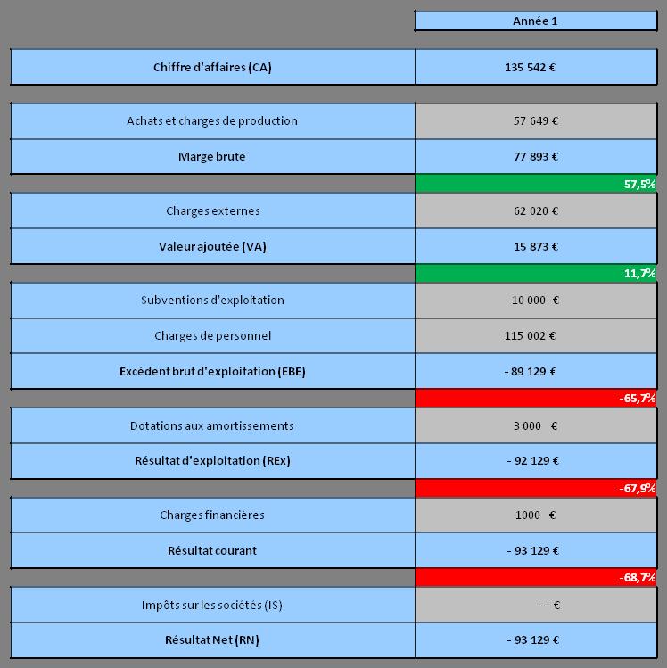 FISY | Le compte de résultat prévisionnel