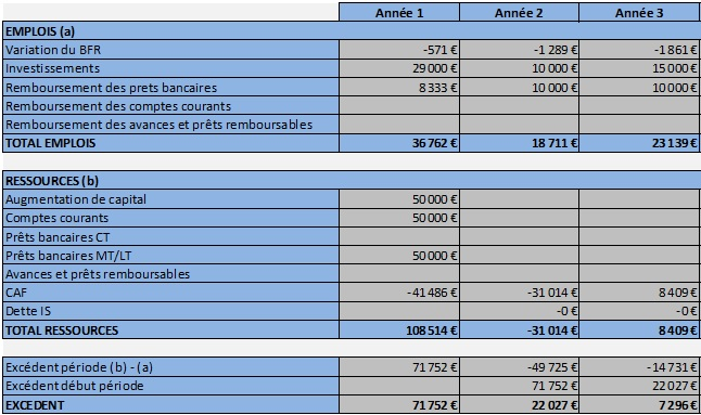 exemple de business plan sur 3 ans