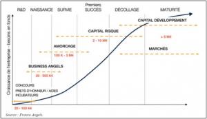 fonds - stades investissements