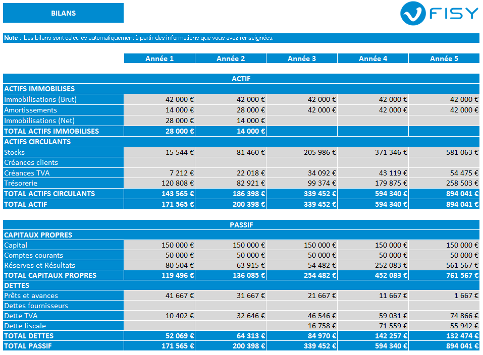 Exemple de tableaux financier de bilans dans FISY