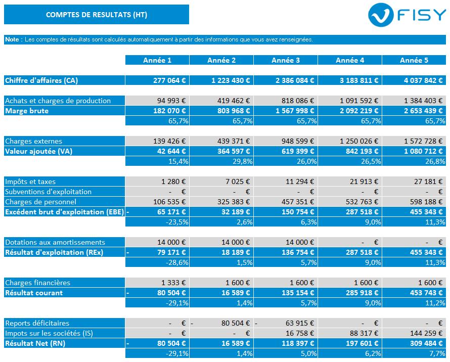 Exemple de tableau financier de comptes de résultats dans FISY