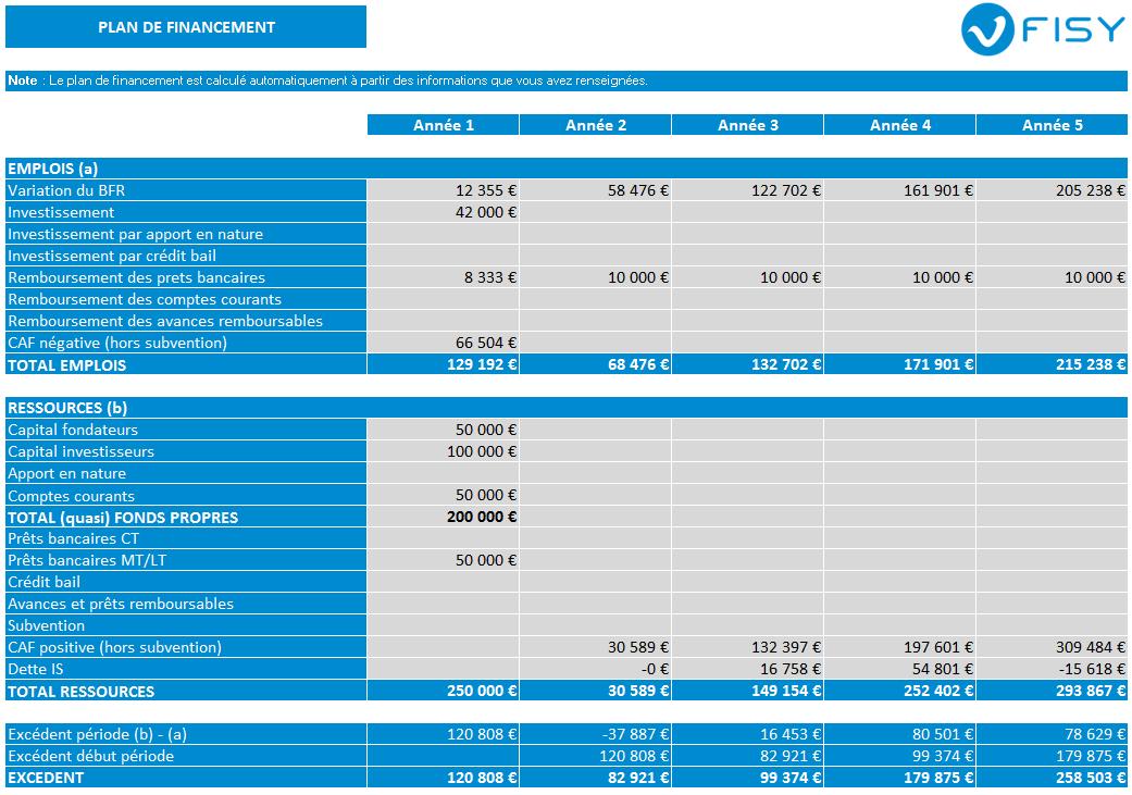 Exemple de tableaux financier de plan de financements dans FISY